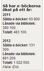 Ökningen av e-böcker